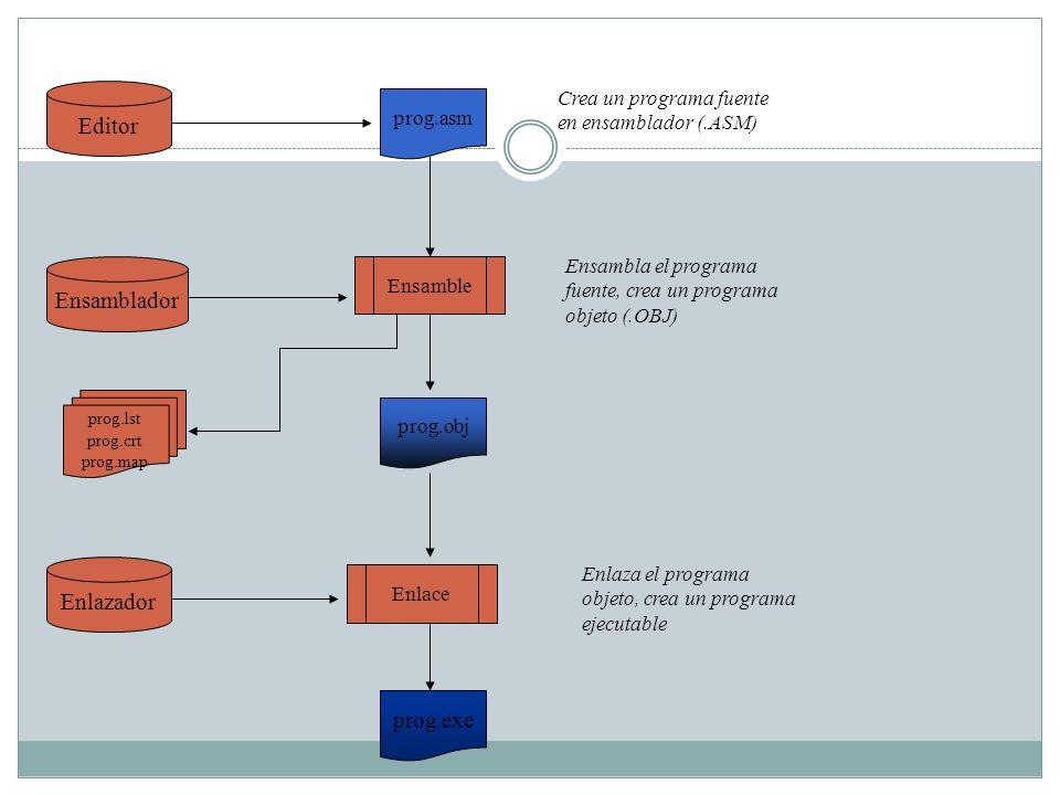 Editor Ensamblador Enlazador prog.asm Crea un programa fuente en ensamblador (.ASM) Ensamble prog.lst prog.crt prog.map prog.obj Enlace Ensambla el pr