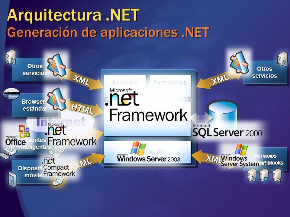OtrosserviciosOtrosservicios Arquitectura.NET Generación de aplicaciones.NET OS Services Biz Tier Logic Servicios SO XML XML XML HTML XML XML Browsers