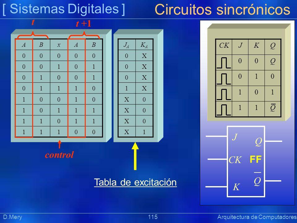 [ Sistemas Digitales ] Präsentat ion Circuitos sincrónicos D.Mery 115 Arquitectura de Computadores ABxAB 00000 00101 01001 01110 10010 10111 11011 111