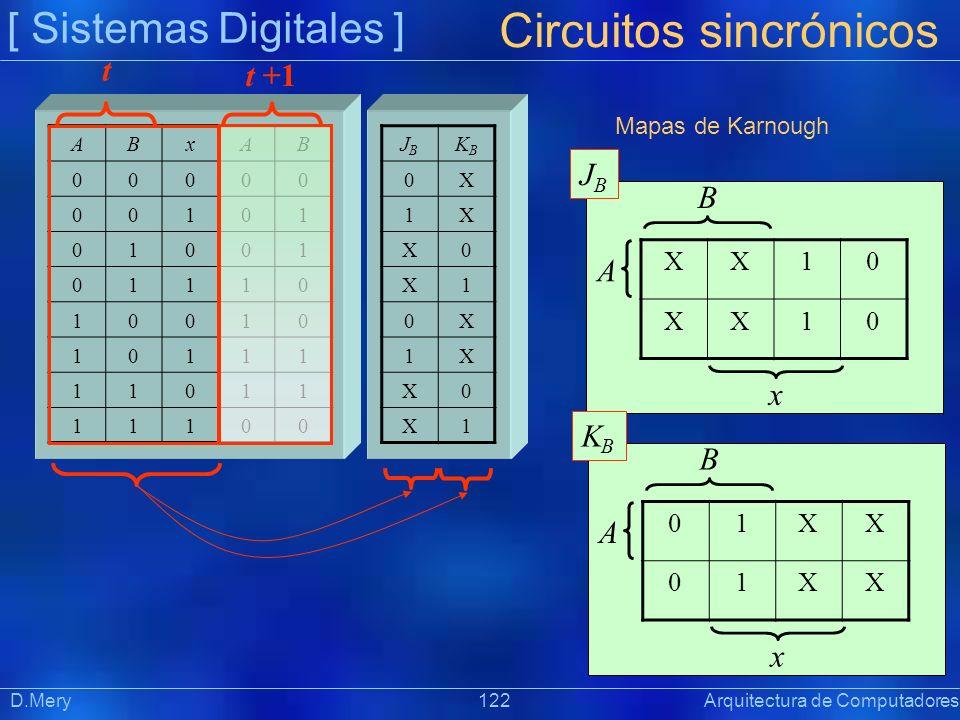 [ Sistemas Digitales ] Präsentat ion Circuitos sincrónicos D.Mery 122 Arquitectura de Computadores ABxAB 00000 00101 01001 01110 10010 10111 11011 111