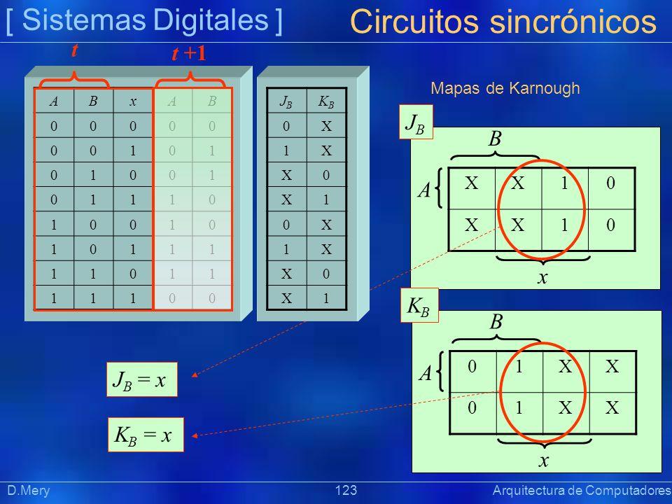 [ Sistemas Digitales ] Präsentat ion Circuitos sincrónicos D.Mery 123 Arquitectura de Computadores ABxAB 00000 00101 01001 01110 10010 10111 11011 111