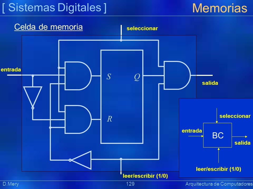 [ Sistemas Digitales ] Memorias D.Mery 129 Arquitectura de Computadores entrada salida leer/escribir (1/0) seleccionar S R Q Celda de memoria BC entra