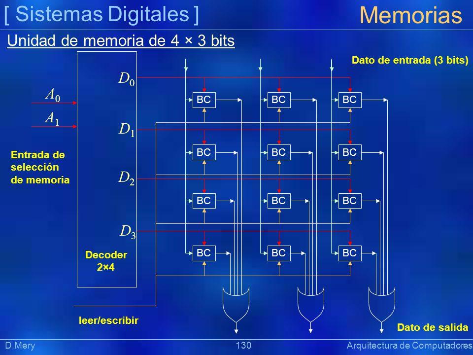 [ Sistemas Digitales ] Memorias D.Mery 130 Arquitectura de Computadores BC Dato de entrada (3 bits) Dato de salida leer/escribir Entrada de selección
