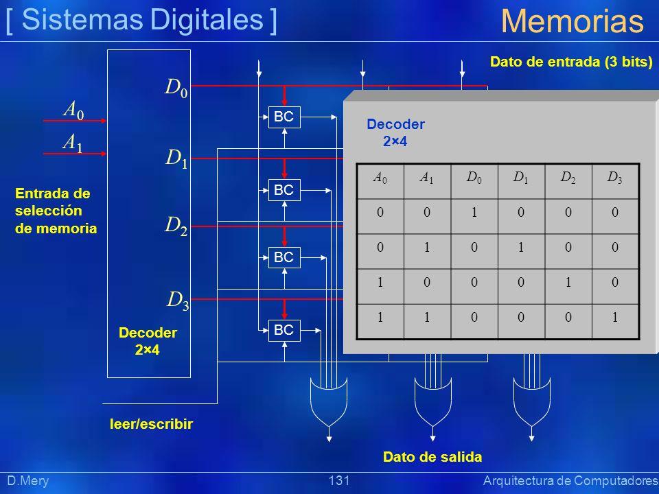 [ Sistemas Digitales ] Memorias D.Mery 131 Arquitectura de Computadores BC Dato de entrada (3 bits) Dato de salida leer/escribir Entrada de selección
