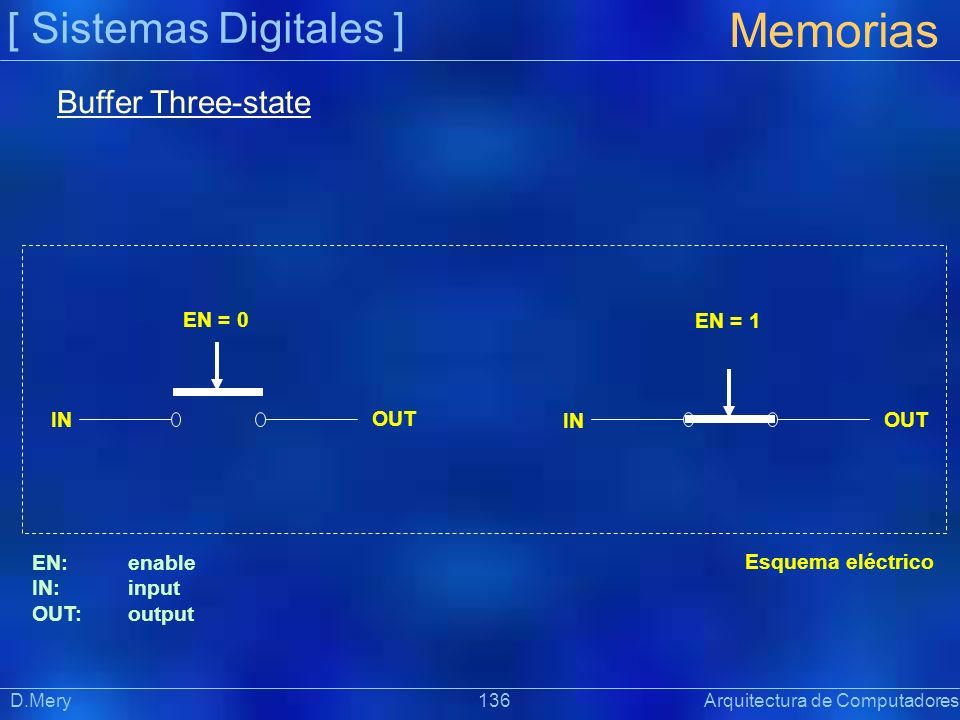 [ Sistemas Digitales ] Memorias D.Mery 136 Arquitectura de Computadores Buffer Three-state IN OUT EN = 0 IN OUT EN = 1 Esquema eléctrico EN: enable IN