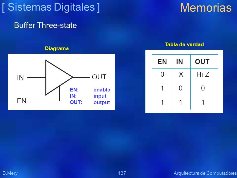 [ Sistemas Digitales ] Memorias D.Mery 137 Arquitectura de Computadores Buffer Three-state EN: enable IN: input OUT: output Diagrama Tabla de verdad