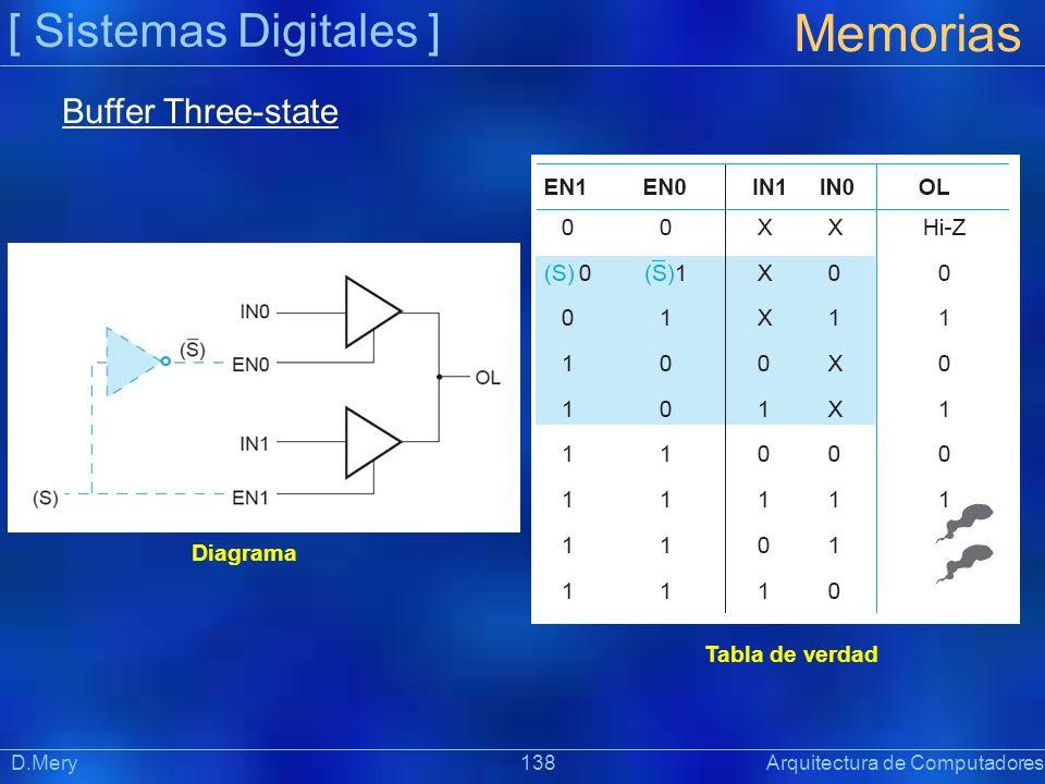 [ Sistemas Digitales ] Memorias D.Mery 138 Arquitectura de Computadores Buffer Three-state Diagrama Tabla de verdad