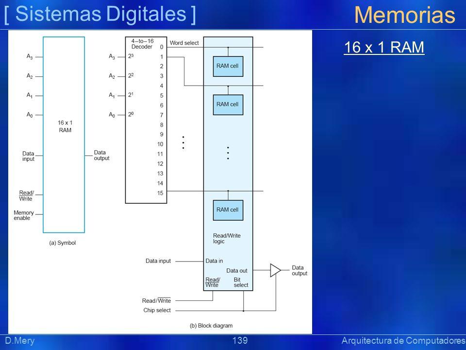 [ Sistemas Digitales ] Memorias D.Mery 139 Arquitectura de Computadores 16 x 1 RAM