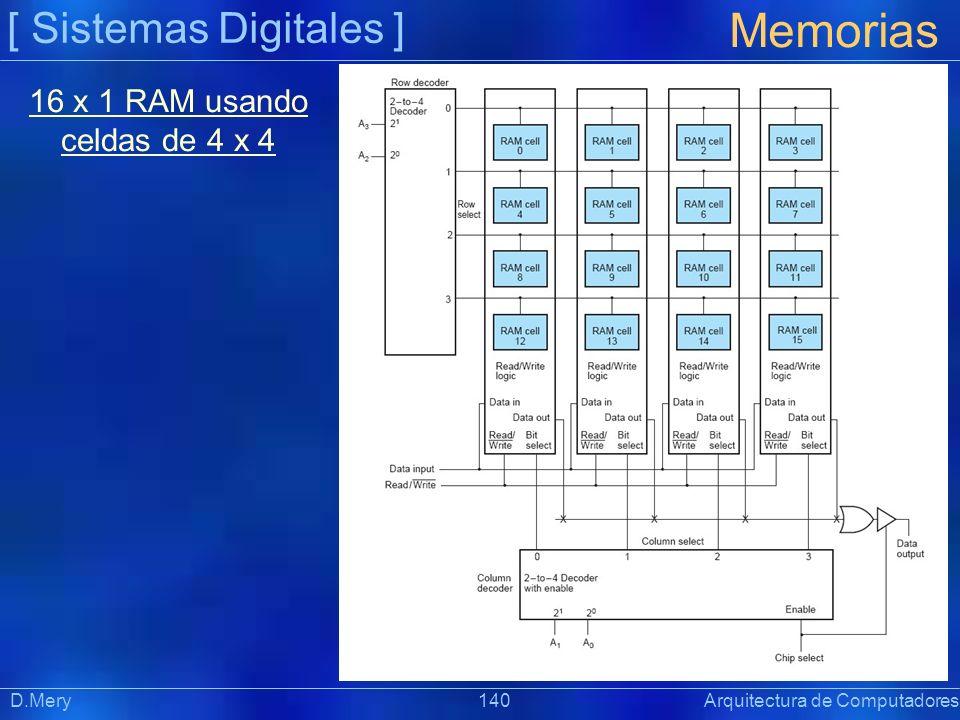 [ Sistemas Digitales ] Memorias D.Mery 140 Arquitectura de Computadores 16 x 1 RAM usando celdas de 4 x 4
