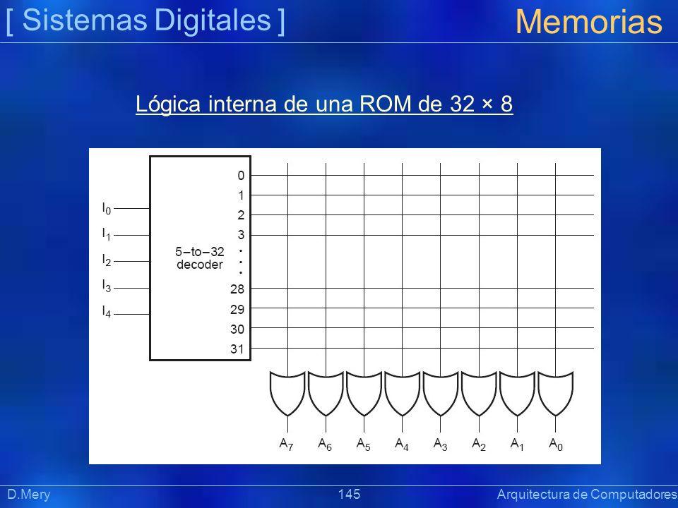 [ Sistemas Digitales ] Memorias D.Mery 145 Arquitectura de Computadores Lógica interna de una ROM de 32 × 8