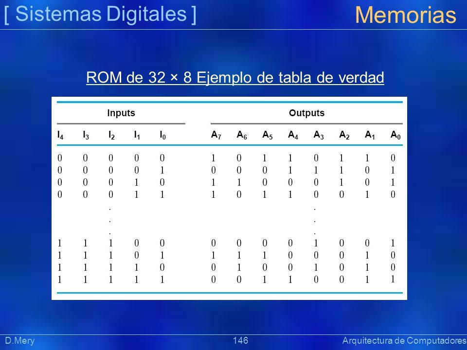 [ Sistemas Digitales ] Memorias D.Mery 146 Arquitectura de Computadores ROM de 32 × 8 Ejemplo de tabla de verdad