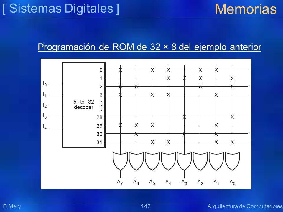 [ Sistemas Digitales ] Memorias D.Mery 147 Arquitectura de Computadores Programación de ROM de 32 × 8 del ejemplo anterior