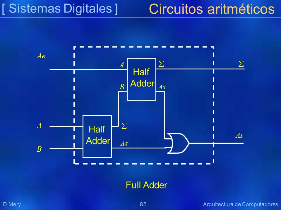 [ Sistemas Digitales ] Präsentat ion D.Mery 82 Arquitectura de Computadores Circuitos aritméticos Half Adder A B Ae As Full Adder Half Adder As As A B