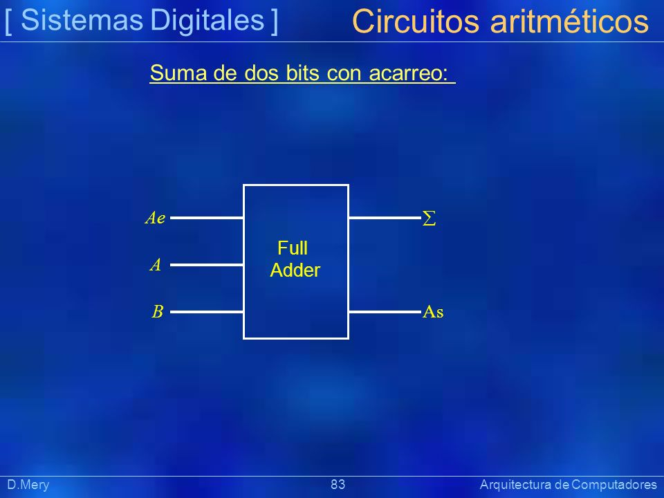 [ Sistemas Digitales ] Präsentat ion D.Mery 83 Arquitectura de Computadores Suma de dos bits con acarreo: Circuitos aritméticos Ae B As Full Adder A