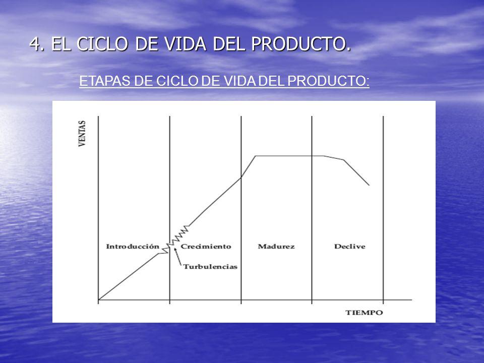 4. EL CICLO DE VIDA DEL PRODUCTO. ETAPAS DE CICLO DE VIDA DEL PRODUCTO:
