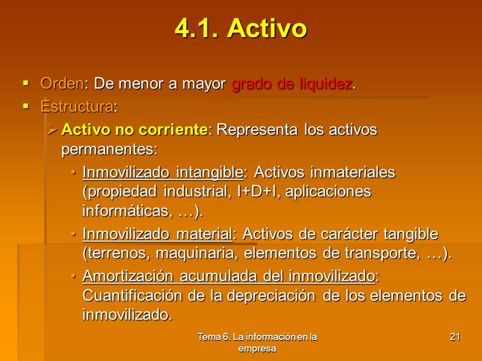 Tema 6. La información en la empresa 20 4. Balance y cuenta de pérdidas y ganancias 1.Activo 2.Pasivo 3.Cuenta de resultados 4.Amortización contable