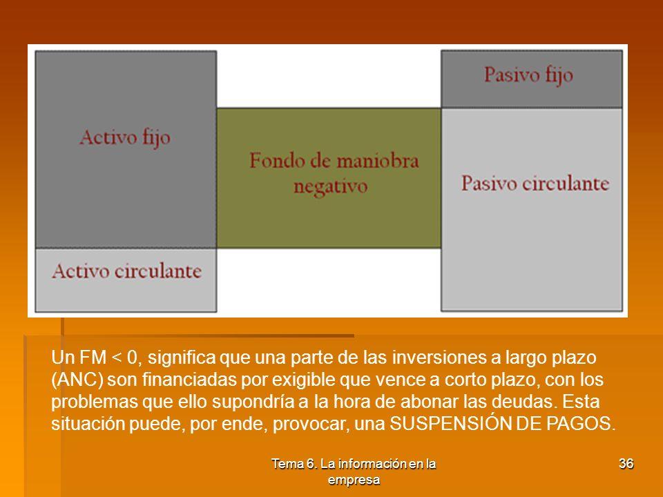Tema 6. La información en la empresa 35 El Fondo de maniobra positivo representa un situación EQUILIBRADA. Da un margen operativo a la empresa ya que