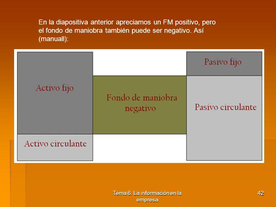 Tema 6. La información en la empresa 41 En la diapositiva anterior apreciamos un FM positivo, pero el fondo de maniobra también puede ser negativo. As