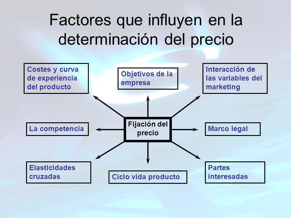 Factores que influyen en la determinación del precio Fijación del precio Objetivos de la empresa Costes y curva de experiencia del producto Interacció