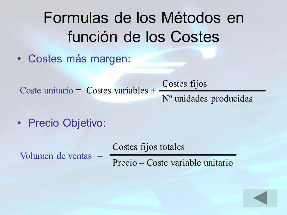 Formulas de los Métodos en función de los Costes Costes más margen: Precio Objetivo: Costes fijos Nº unidades producidas Coste unitario = Costes varia