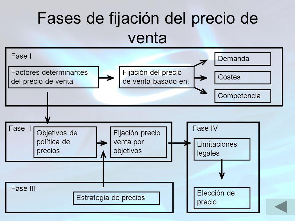 Fases de fijación del precio de venta Factores determinantes del precio de venta Fijación del precio de venta basado en: Demanda Costes Competencia Ob