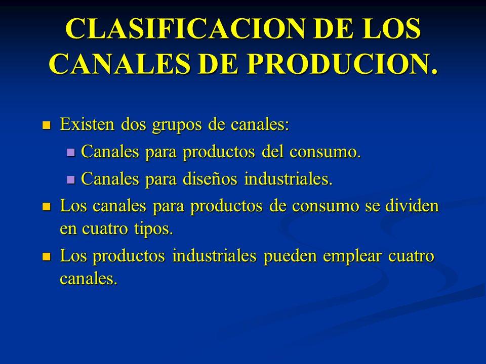 CLASIFICACION DE LOS CANALES DE PRODUCION. Existen dos grupos de canales: Existen dos grupos de canales: Canales para productos del consumo. Canales p