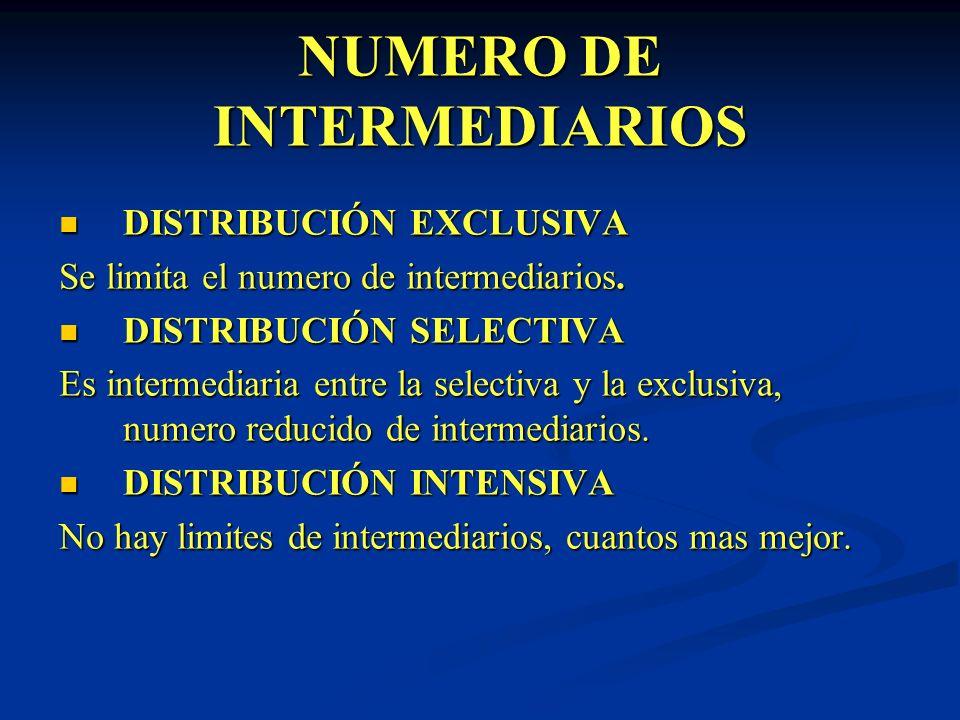 NUMERO DE INTERMEDIARIOS DISTRIBUCIÓN EXCLUSIVA DISTRIBUCIÓN EXCLUSIVA Se limita el numero de intermediarios. DISTRIBUCIÓN SELECTIVA DISTRIBUCIÓN SELE