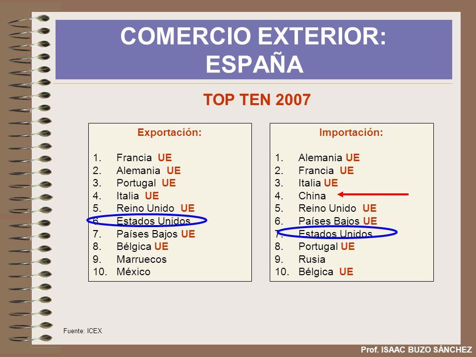 COMERCIO EXTERIOR: ESPAÑA Prof. ISAAC BUZO SÁNCHEZ Exportación: 1.Francia UE 2.Alemania UE 3.Portugal UE 4.Italia UE 5.Reino Unido UE 6.Estados Unidos