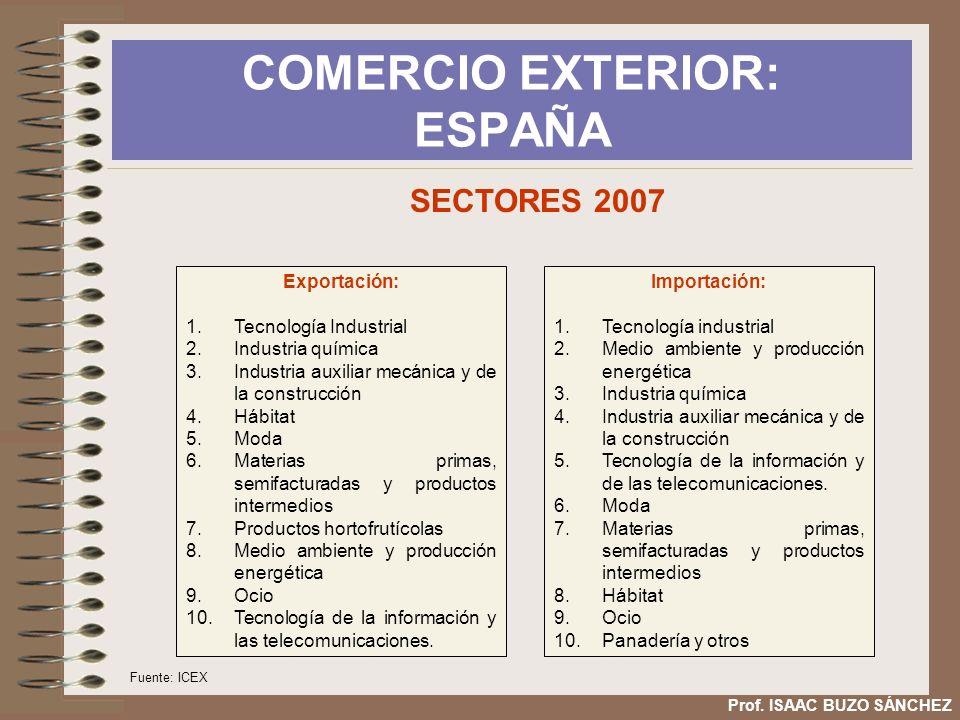 COMERCIO EXTERIOR: ESPAÑA Prof. ISAAC BUZO SÁNCHEZ Exportación: 1.Tecnología Industrial 2.Industria química 3.Industria auxiliar mecánica y de la cons