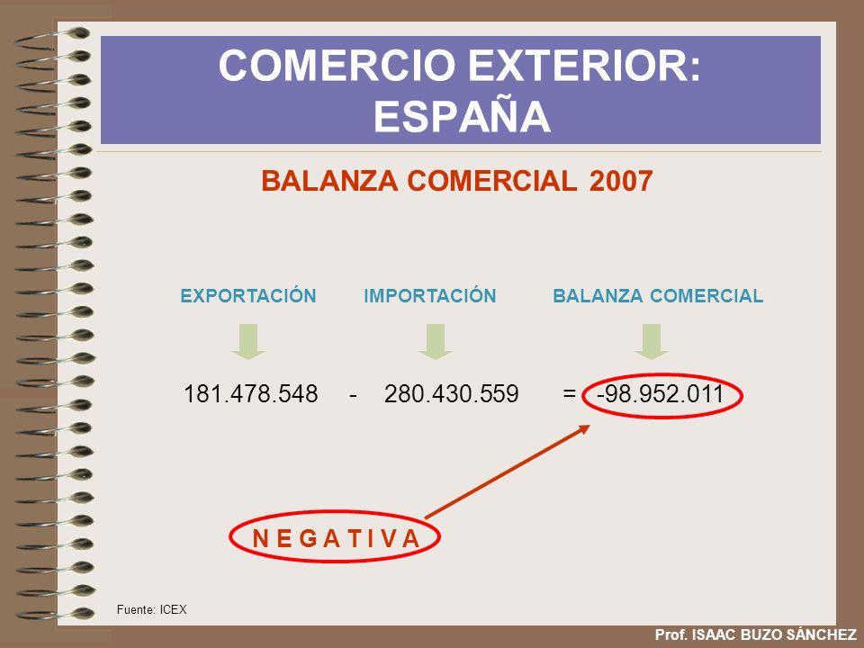 COMERCIO EXTERIOR: ESPAÑA Prof. ISAAC BUZO SÁNCHEZ BALANZA COMERCIAL 2007 Fuente: ICEX 181.478.548 - 280.430.559 = -98.952.011 EXPORTACIÓN IMPORTACIÓN