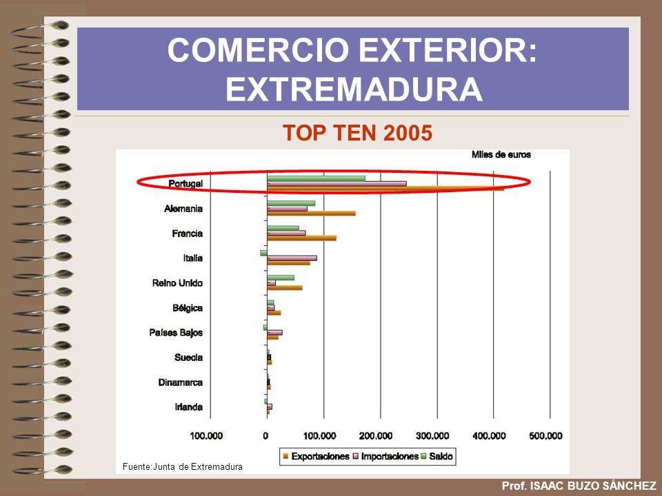 COMERCIO EXTERIOR: EXTREMADURA Prof. ISAAC BUZO SÁNCHEZ TOP TEN 2005 Fuente:Junta de Extremadura