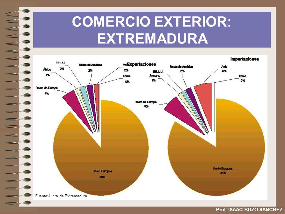 COMERCIO EXTERIOR: EXTREMADURA Prof. ISAAC BUZO SÁNCHEZ Fuente:Junta de Extremadura
