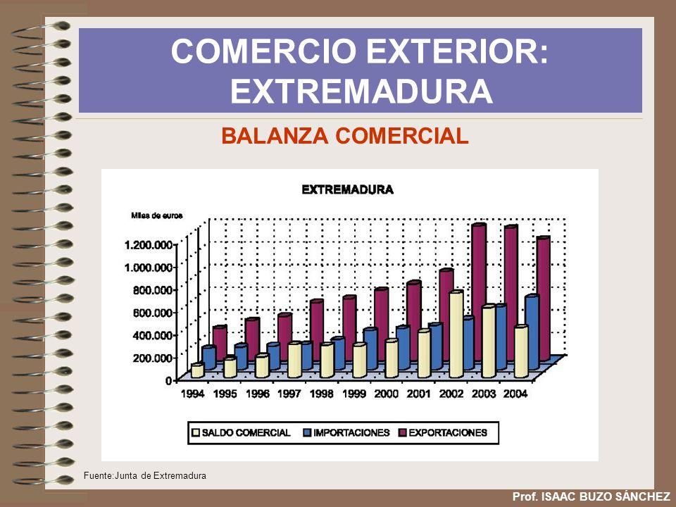 COMERCIO EXTERIOR: EXTREMADURA Prof. ISAAC BUZO SÁNCHEZ BALANZA COMERCIAL Fuente:Junta de Extremadura