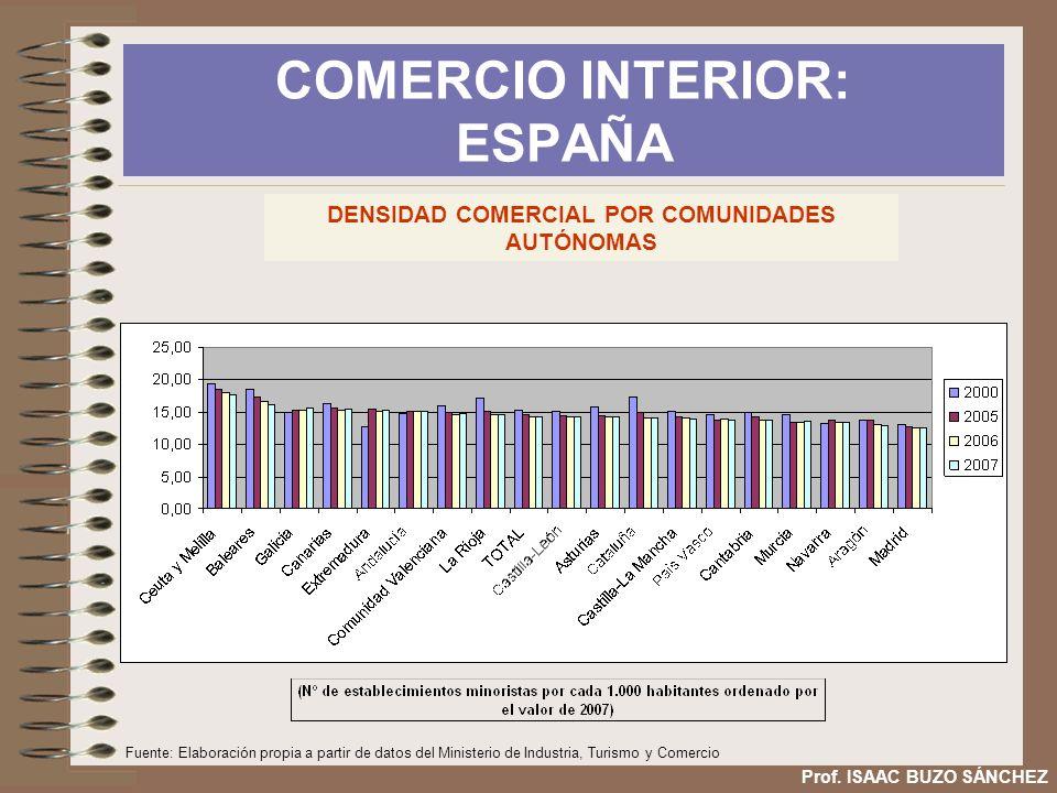 COMERCIO INTERIOR: ESPAÑA Prof. ISAAC BUZO SÁNCHEZ DENSIDAD COMERCIAL POR COMUNIDADES AUTÓNOMAS Fuente: Elaboración propia a partir de datos del Minis