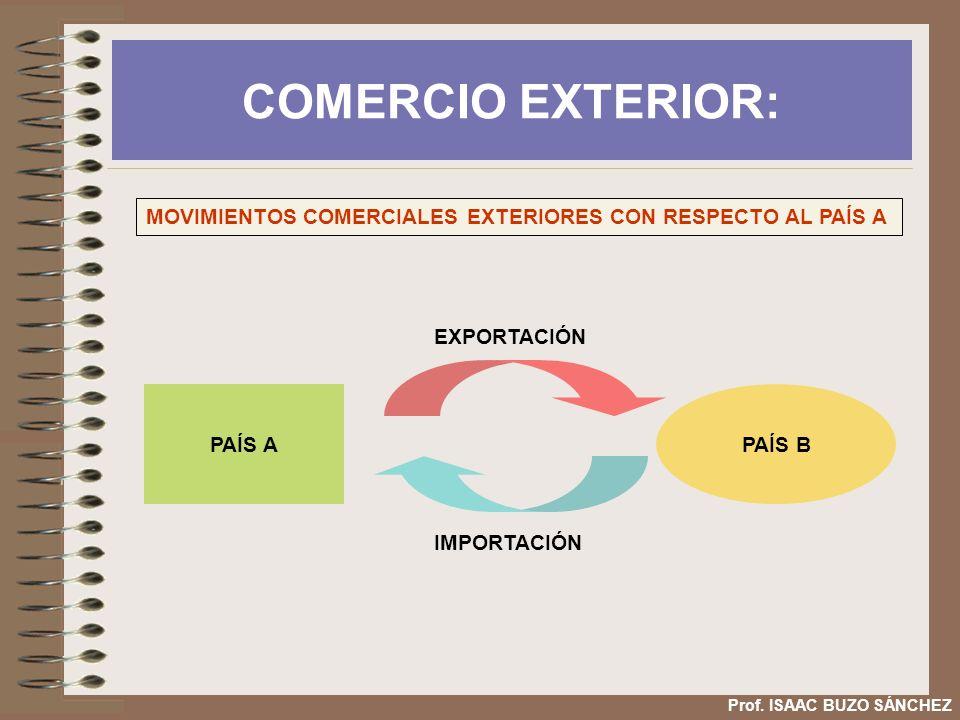 COMERCIO EXTERIOR: Prof. ISAAC BUZO SÁNCHEZ PAÍS APAÍS B MOVIMIENTOS COMERCIALES EXTERIORES CON RESPECTO AL PAÍS A EXPORTACIÓN IMPORTACIÓN
