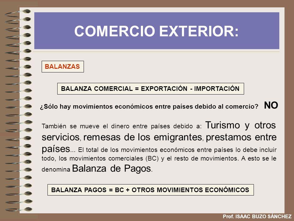 COMERCIO EXTERIOR: Prof. ISAAC BUZO SÁNCHEZ BALANZAS BALANZA COMERCIAL = EXPORTACIÓN - IMPORTACIÓN ¿Sólo hay movimientos económicos entre países debid