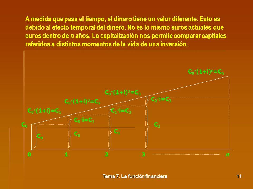 Tema 7. La función financiera10 3.1. Capitalización Finalidad: Consiste en realizar una proyección en el tiempo hacia el futuro, es decir, averiguar c