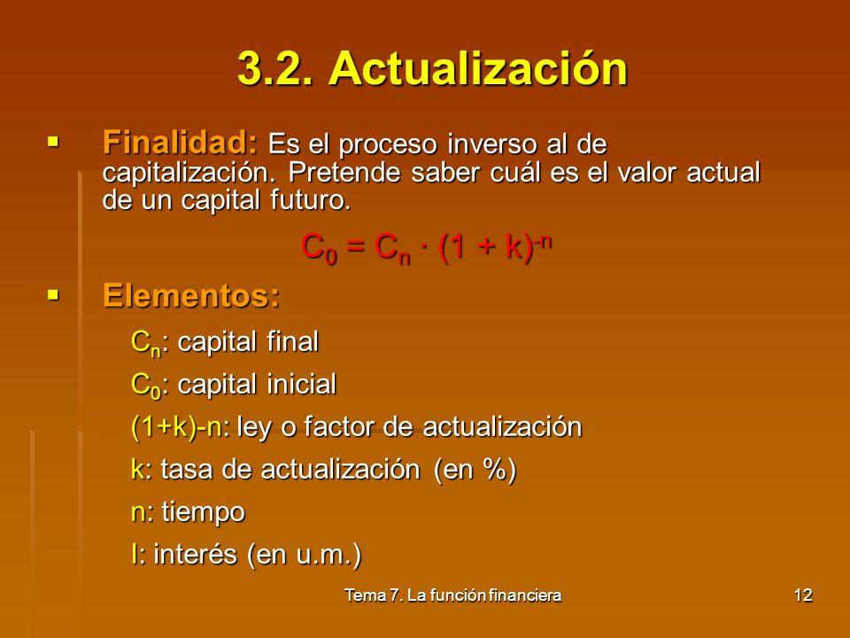 Tema 7. La función financiera11 C0C0 C0C0 C 0 ·i=C 1 0 C 0 ·(1+i) 2 =C 2 C 1 ·i=C 2 C 2 ·i=C 3 21n3 C 0 ·(1+i) 3 =C 3 C 0 ·(1+i) n =C n C 0 ·(1+i)=C 1
