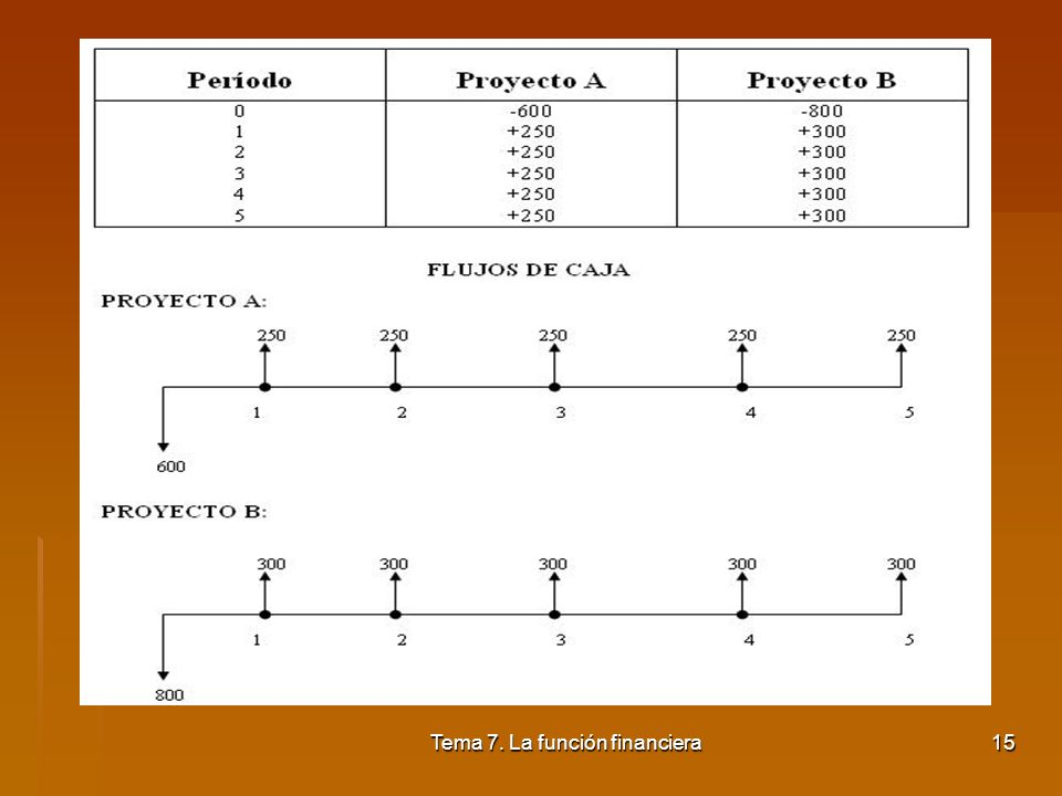 Tema 7. La función financiera14 Consiste en determinar el tiempo que se tarda en recuperar la inversión o desembolso inicial. Es decir, cuando la apor