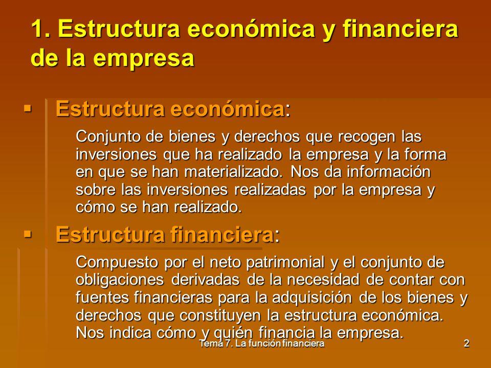 Tema 7. La función financiera1 1.Estructura económica y financiera de la empresa 2.Concepto y clases de inversión 3.Valoración y selección de proyecto