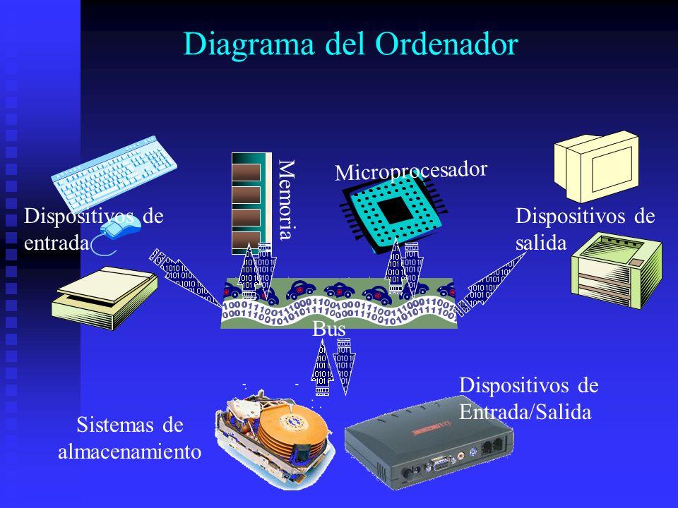 Diagrama del Ordenador Dispositivos de entrada Microprocesador Memoria Dispositivos de salida Bus Dispositivos de Entrada/Salida Sistemas de almacenam