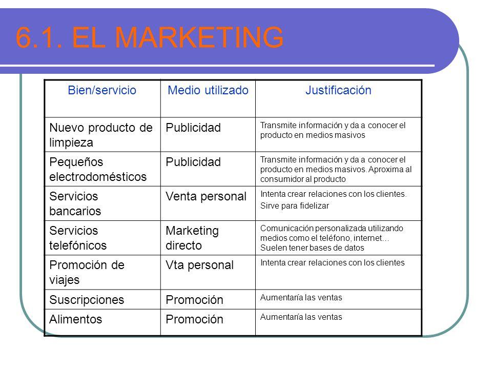 6.1. EL MARKETING Bien/servicioMedio utilizadoJustificación Nuevo producto de limpieza Publicidad Transmite información y da a conocer el producto en