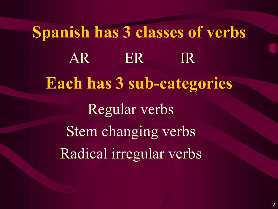 1 Present tense conjugations El Presente Indicativo Spanish Three Honors ch.1