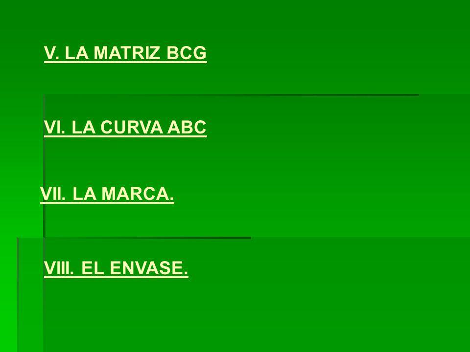 V. LA MATRIZ BCG VII. LA MARCA. VI. LA CURVA ABC VIII. EL ENVASE.
