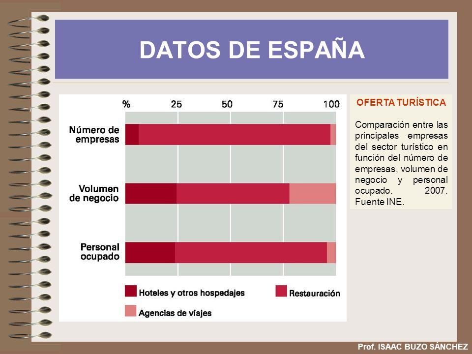 DATOS DE ESPAÑA OFERTA TURÍSTICA Comparación entre las principales empresas del sector turístico en función del número de empresas, volumen de negocio