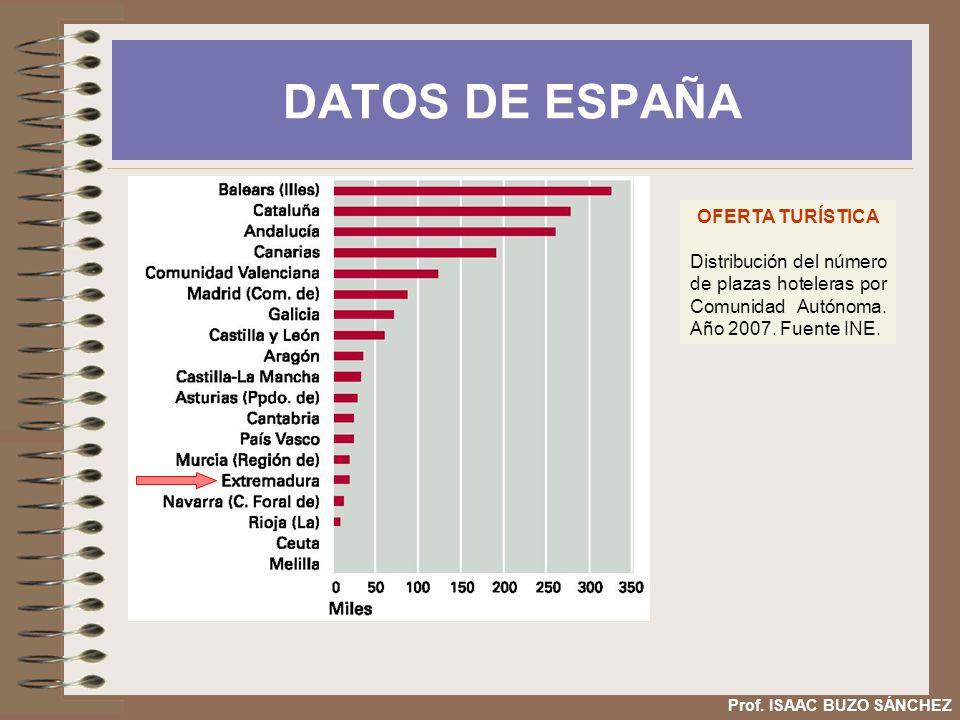 DATOS DE ESPAÑA OFERTA TURÍSTICA Distribución del número de plazas hoteleras por Comunidad Autónoma. Año 2007. Fuente INE. Prof. ISAAC BUZO SÁNCHEZ