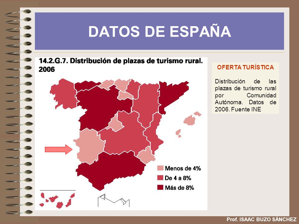 DATOS DE ESPAÑA OFERTA TURÍSTICA Distribución de las plazas de turismo rural por Comunidad Autónoma. Datos de 2006. Fuente INE Prof. ISAAC BUZO SÁNCHE
