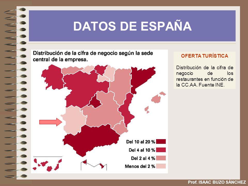 DATOS DE ESPAÑA OFERTA TURÍSTICA Distribución de la cifra de negocio de los restaurantes en función de la CC.AA. Fuente INE. Prof. ISAAC BUZO SÁNCHEZ