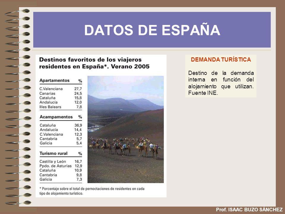 DATOS DE ESPAÑA DEMANDA TURÍSTICA Destino de la demanda interna en función del alojamiento que utilizan. Fuente INE. Prof. ISAAC BUZO SÁNCHEZ