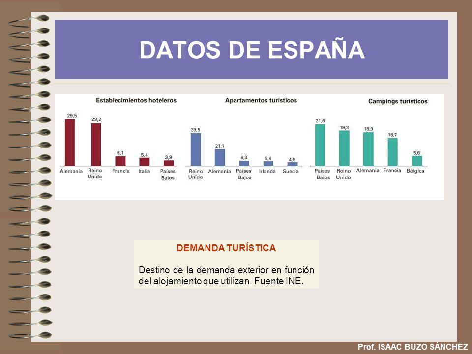 DATOS DE ESPAÑA DEMANDA TURÍSTICA Destino de la demanda exterior en función del alojamiento que utilizan. Fuente INE. Prof. ISAAC BUZO SÁNCHEZ